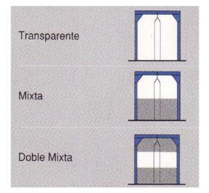 Puertas batientes transparentes, mixtas o doble mixtas