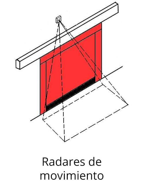 Radares de movimiento para puertas rápidas
